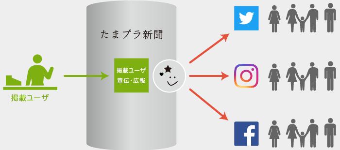 Twitter,Instagram,Facebookの運用代行